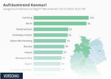 Infografik: Aufräumtrend Konmari | Statista