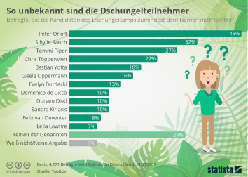 Infografik - Bekanntheit Dschungelcamp-Teilnehmer