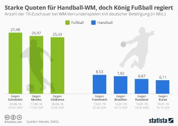 Infografik - TV-Zuschauer Handball-WM vs. Fussball-WM