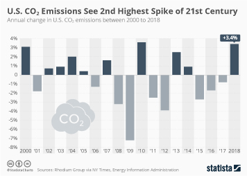 U.S. CO2 Emissions Hit 2nd Highest Spike in 21st Century