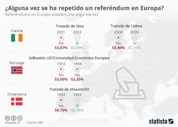 Infografía: ¿Alguna vez se ha repetido un referéndum en Europa?  | Statista