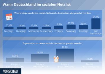 Infografik - Umfrage zu Nutzungszeiten und nutzungsdauer sozialer netzwerke in Deutschland
