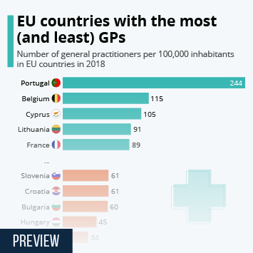 The EU countries with the most (and least) GPs