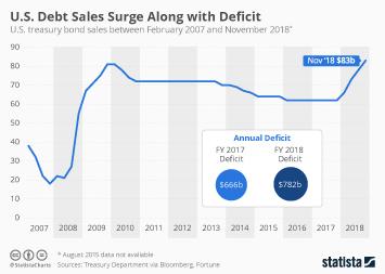 Infographic - us treasury bonds