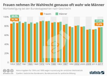 Infografik - Wahlbeteiligung nach Geschlecht