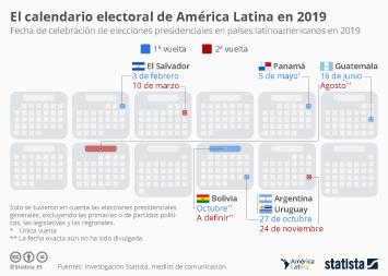 Infografía - Calendario electoral América Latina 2019