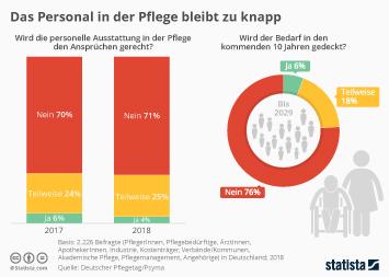 Infografik - Umfrage Zur Personalausstattung in der Pflege
