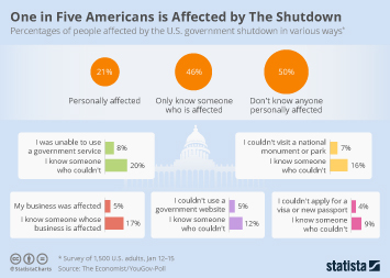 Infographic - Americans affected by government shutdown