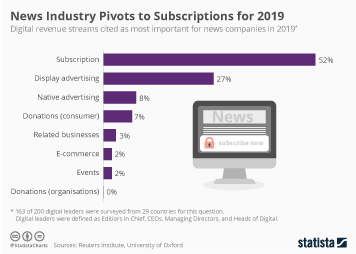 Infographic: News Industry Pivots to Subscriptions for 2019 | Statista