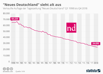 Infografik - Verkaufte Auflage der Tageszeitung Neues Deutschland