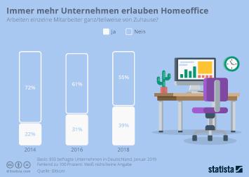 Infografik: Immer mehr Unternehmen erlauben Homeoffice | Statista