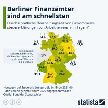 Infografik - Bearbeitungsdauer von Finanzaemtern in Deutschland