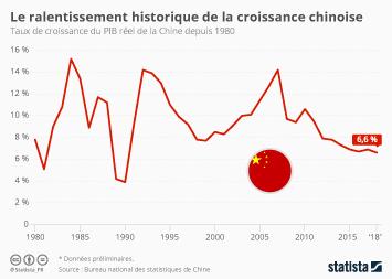 Infographie - pib et croissance economique de la chine