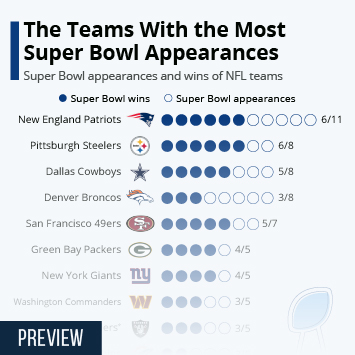 Infographic - Team with most Super Bowl Appearances