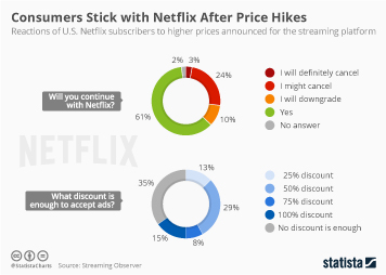 Infographic: Consumers Stick with Netflix After Price Hikes | Statista