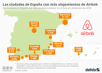 Infografía - anuncios Airbnb España