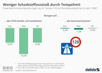 Infografik - Emissionsänderungen durch Tempolimit auf Autobahnen