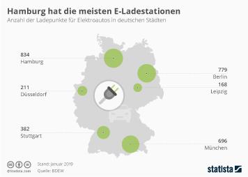 Infografik - Anzahl der Ladestationen für Elektroautos in deutschen Städten