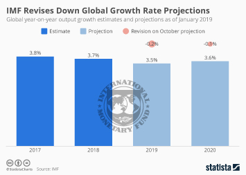 Infographic - imf global output projections