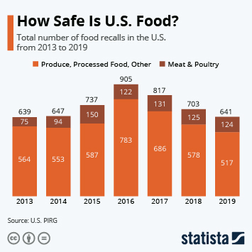 How Safe Is U.S. Food?