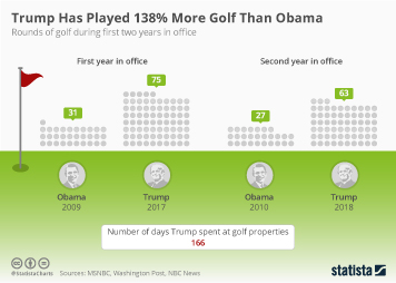 Infographic - rounds of golf during presidents' first two years in office