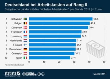 Infografik - Länder mit den höchsten Arbeitskosten in Europa