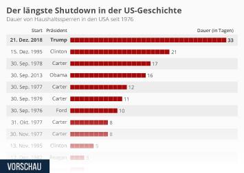 Infografik: Der längste Shutdown in der US-Geschichte | Statista