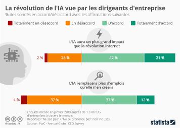 Infographie - impact intelligence artificielle selon les dirigeants entreprise