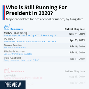Infographic - Who is Still Running for President in 2020?