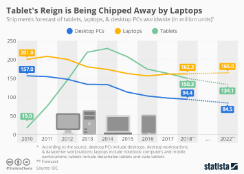 Tablet's Reign is Being Chipped Away by Laptops