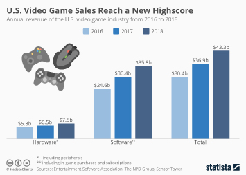 Infographic - Video game industry revenue