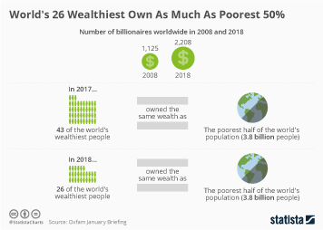 Infographic - world wealth poverty