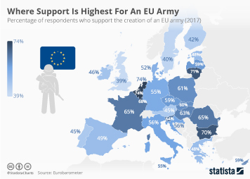 Infographic - percentage of respondents who support the creation of an EU army