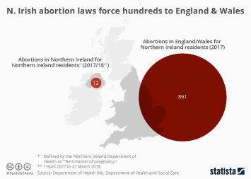 Infographic: Northern Irish abortion laws force hundreds to England & Wales | Statista