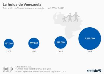 Infografía - población de Venezuela en el extranjero