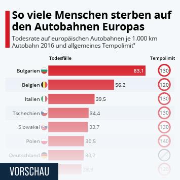 Infografik: Todesfälle auf Autobahnen im Europa-Vergleich | Statista