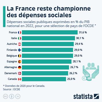 Infographie: La France reste championne des dépenses sociales | Statista