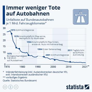 Infografik - Unfalltote auf Bundesautobahnen
