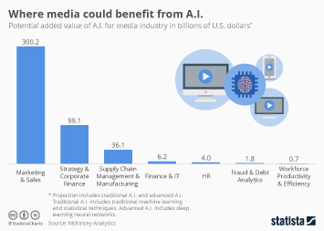 Infographic: Where Media Could Benefit from A.I. | Statista