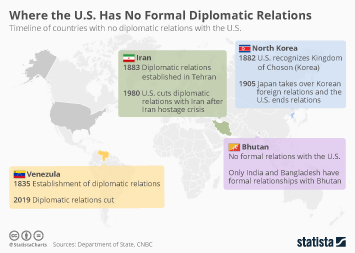 Infographic - venezula us relations