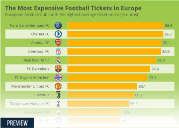 Infographic - The Most Expensive Football Tickets in Europe