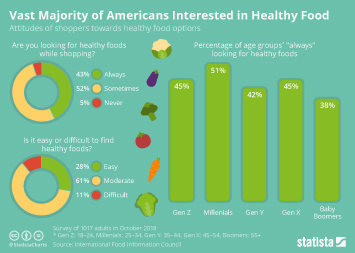 Healthy dining in the U.S. Infographic - Vast Majority of Americans Interested in Healthy Foods