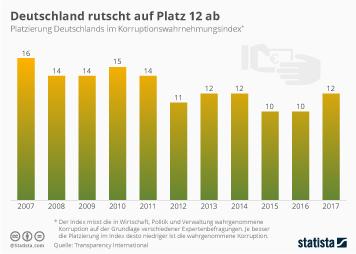Infografik - Platzierungen Deutschlands im Korruptionswahrnehmungsindex