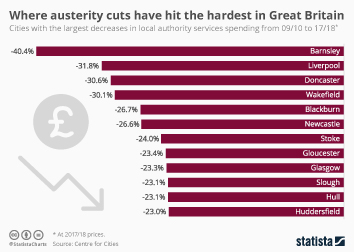 Link to Where austerity cuts have hit the hardest in Great Britain Infographic