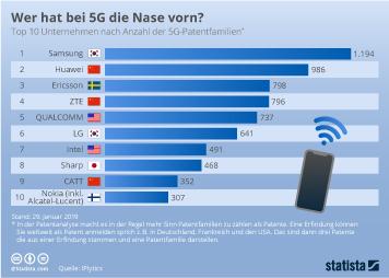 Infografik - Top 10 Unternehmen nach Anzahl der 5G-Patentfamilien