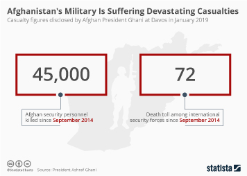 Infographic - Afghan military casualty figures disclosed at Davos