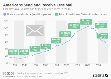 Courier, Express and Parcels (CEP) market in the United States Infographic - Less Mail Sent as Stamp Prices Increase in U.S.