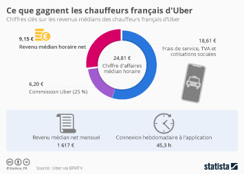Infographie - salaires chauffeurs vtc uber