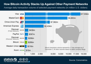Infographic: How Bitcoin Activity Stacks Up Against Other Payment Networks | Statista