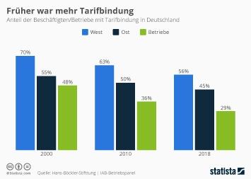 Infografik - Beschäftigten in Deutschland mit Tarifbindung
